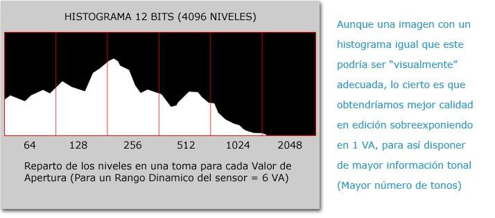 Reparto de tonos en un Histograma de 12 bits